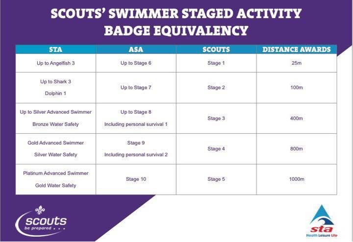 Scouts Swimmer Staged Activity Badge Equivalency